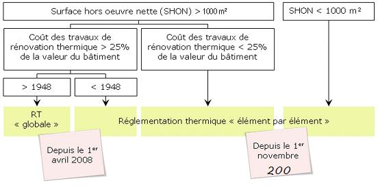 Rt 2012 Pour B Timents Existants Betech Sarl